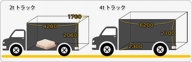 トラック便の仕様